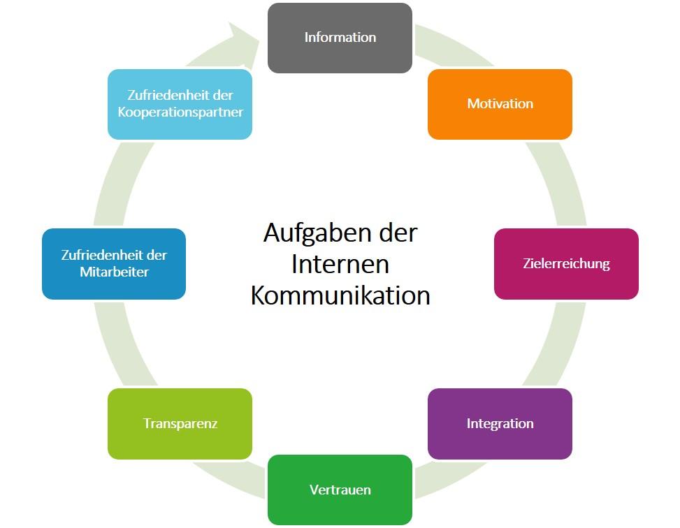 Interne Kommunikation verbessern mit TWS Performance