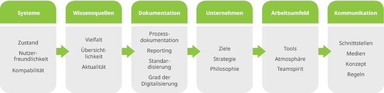 Prozessanalyse durch TWS Performance