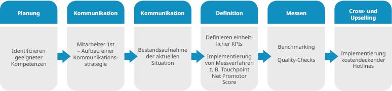 Qualitätsmanagement durch TWS Performance